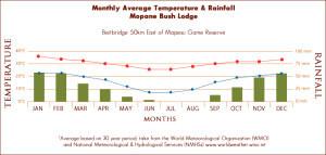 mopane-weather-graph