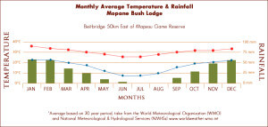 mopane-weather-graph